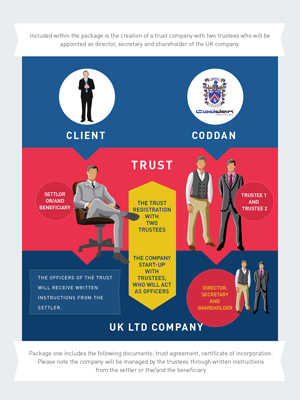 Setting Up a UK Trust