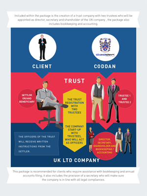 Incorporate a Trust in the UK