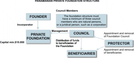 Elements Of A Panama Private Interest Foundation