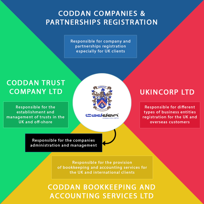 Coddan Group graphic