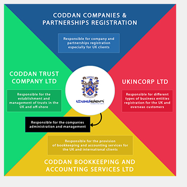 Coddan Group Companies